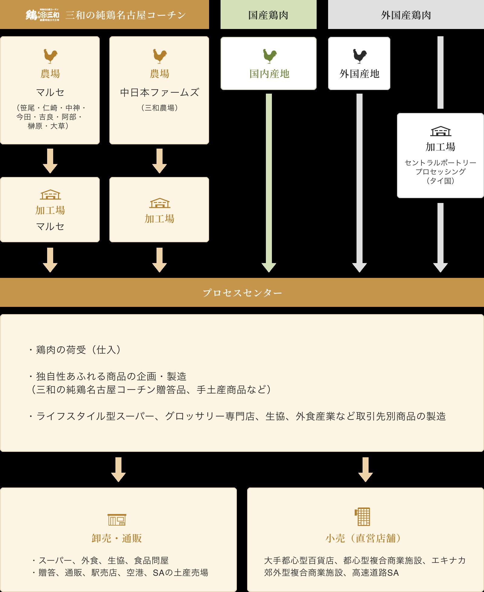 業務フローチャート