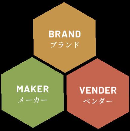 独自性のあるビジネスモデルの構築を目指して。
